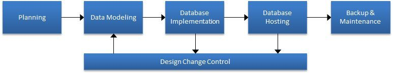 Database modeling, implementation, hosting, and routine maintenance